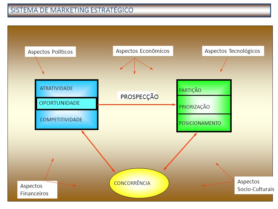 SISTEMA DE MARKETING ESTRATÉGICO