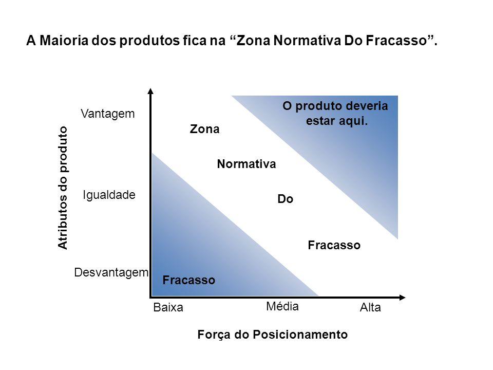 A Maioria dos produtos fica na Zona Normativa Do Fracasso .