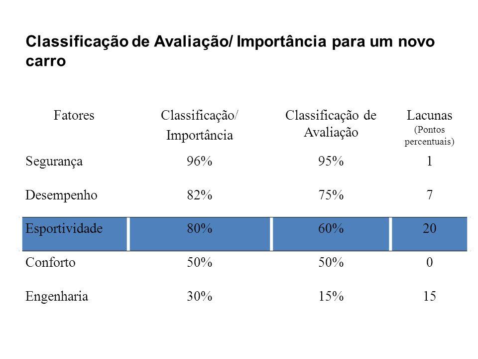 Classificação de Avaliação/ Importância para um novo carro