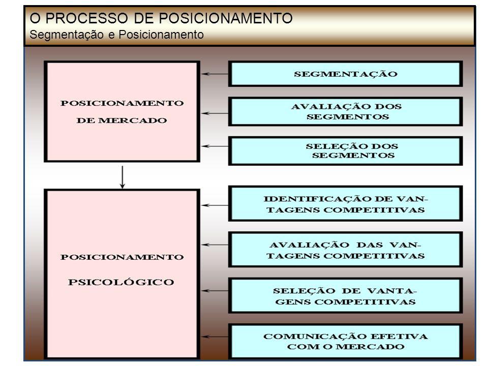 O PROCESSO DE POSICIONAMENTO