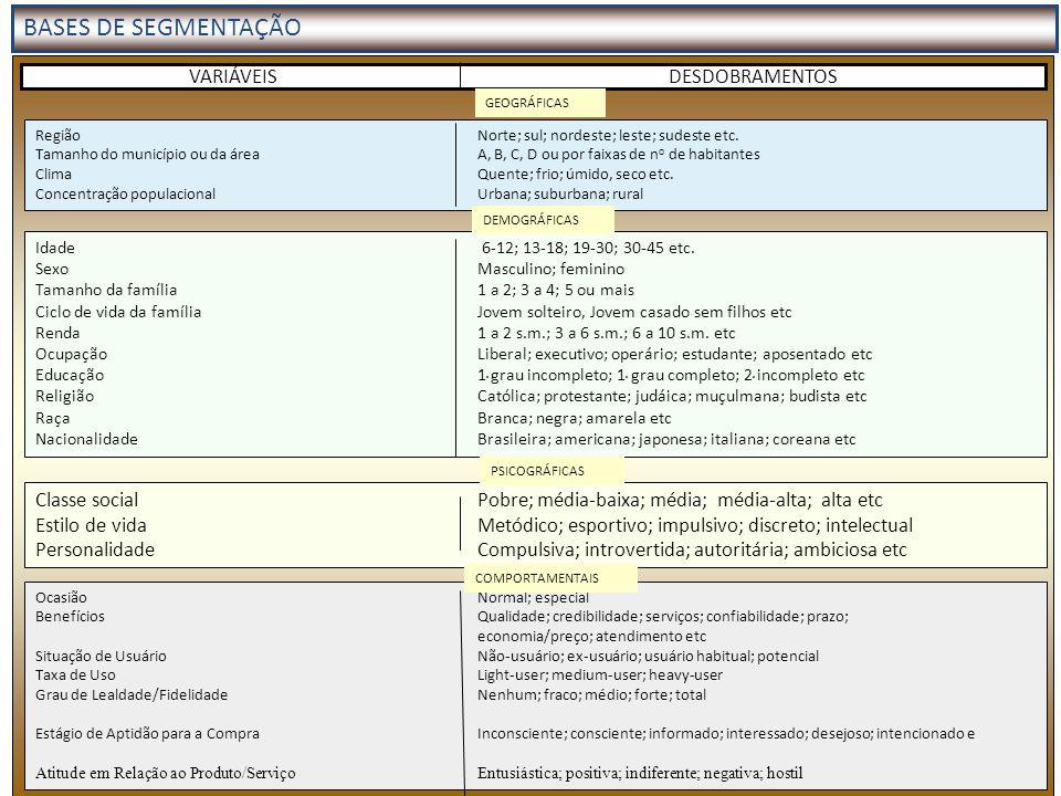 BASES DE SEGMENTAÇÃO VARIÁVEIS DESDOBRAMENTOS