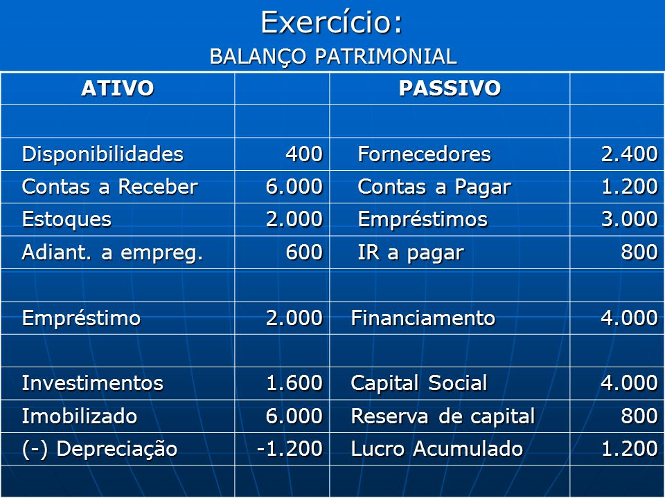 Exercício: BALANÇO PATRIMONIAL ATIVO PASSIVO Disponibilidades 400