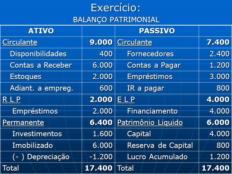 Exercício: BALANÇO PATRIMONIAL ATIVO PASSIVO Circulante 9.000 7.400