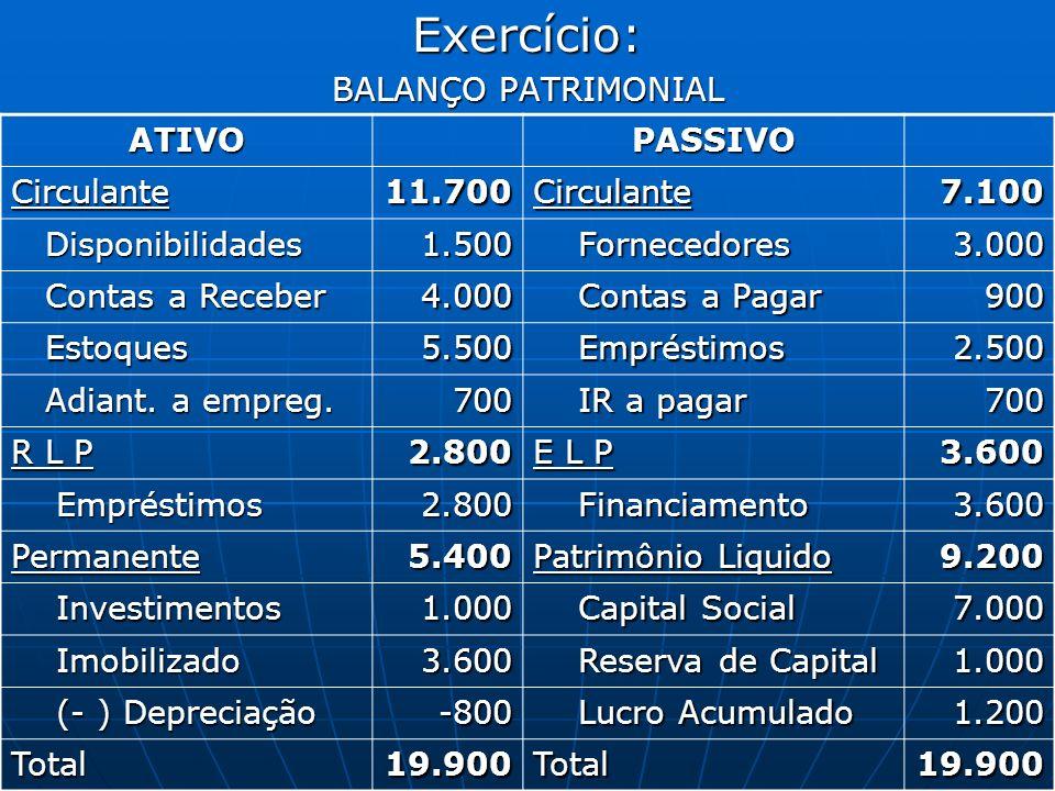 Exercício: BALANÇO PATRIMONIAL ATIVO PASSIVO Circulante 11.700 7.100