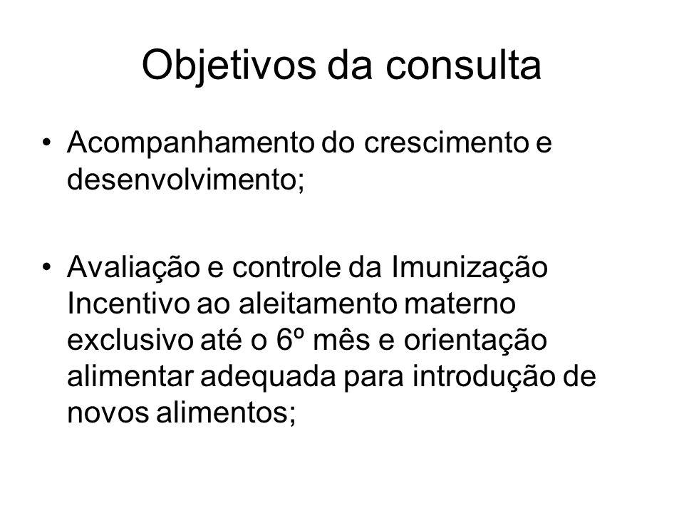 Objetivos da consulta Acompanhamento do crescimento e desenvolvimento;