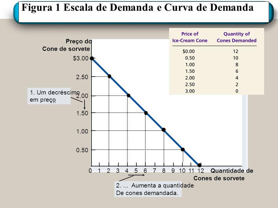 Figura 1 Escala de Demanda e Curva de Demanda