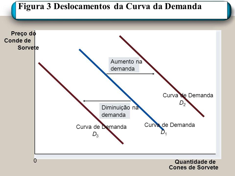 Figura 3 Deslocamentos da Curva da Demanda