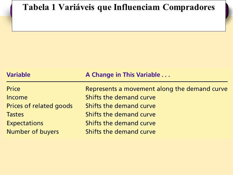 Tabela 1 Variáveis que Influenciam Compradores