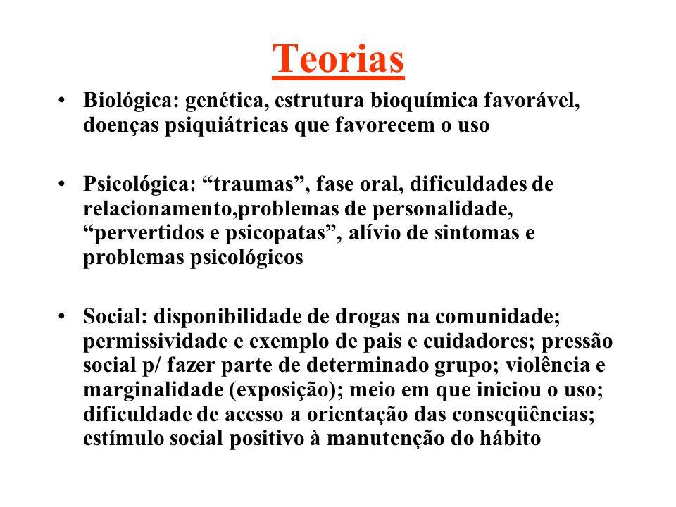 Teorias Biológica: genética, estrutura bioquímica favorável, doenças psiquiátricas que favorecem o uso.