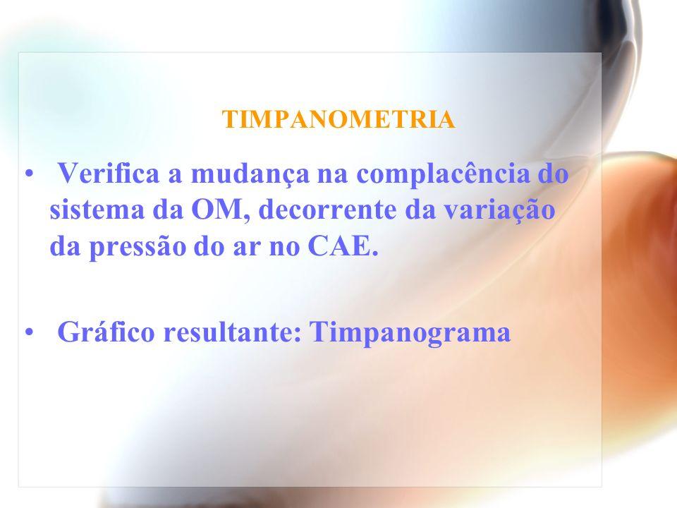 Gráfico resultante: Timpanograma