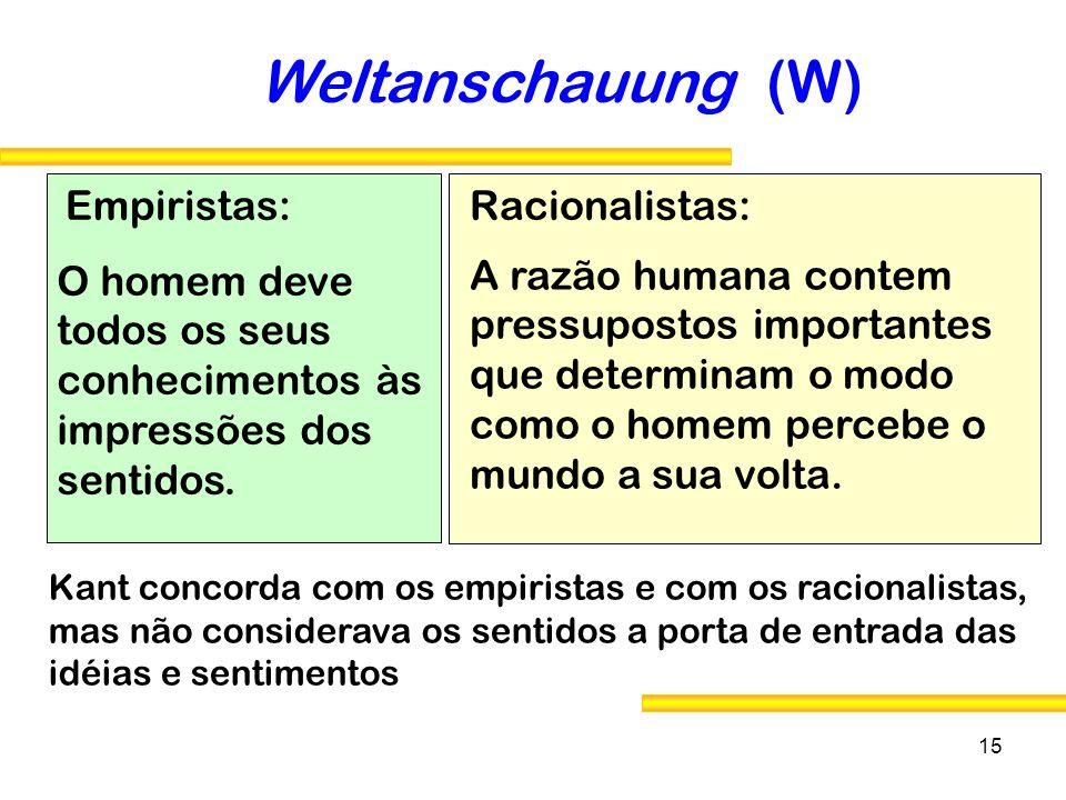 Weltanschauung (W) Empiristas: