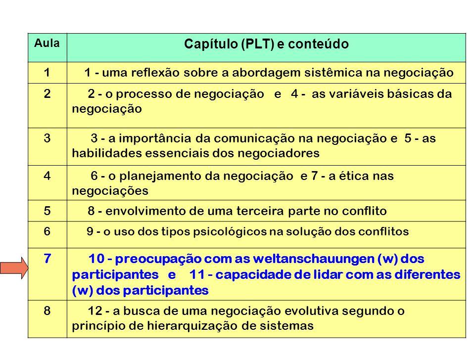 Capítulo (PLT) e conteúdo