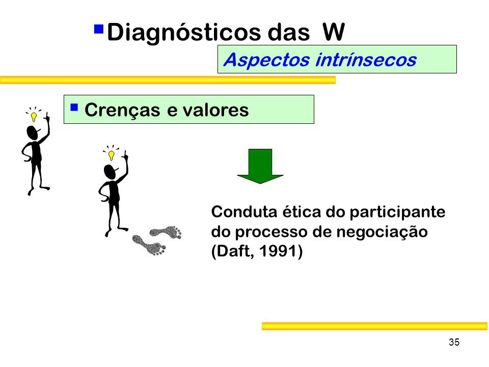 Diagnósticos das W Aspectos intrínsecos Crenças e valores