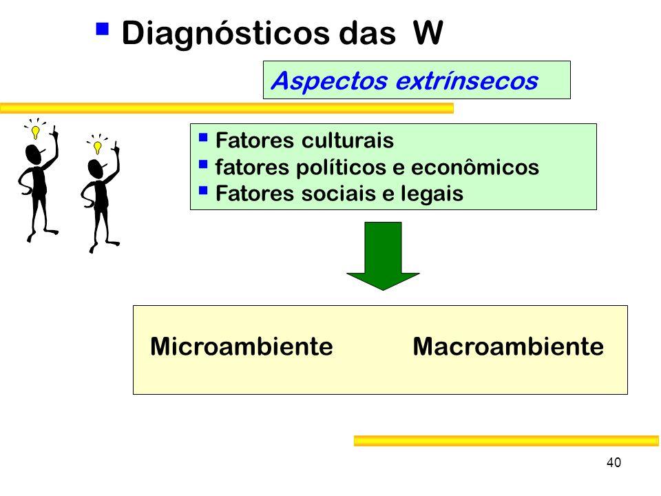 Diagnósticos das W Aspectos extrínsecos Macroambiente Microambiente