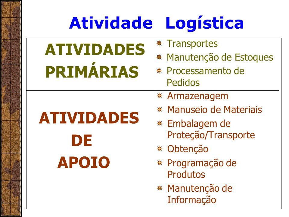 Atividade Logística ATIVIDADES PRIMÁRIAS ATIVIDADES DE APOIO