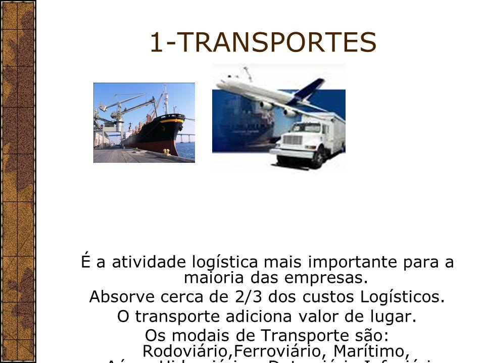 1-TRANSPORTES É a atividade logística mais importante para a maioria das empresas. Absorve cerca de 2/3 dos custos Logísticos.
