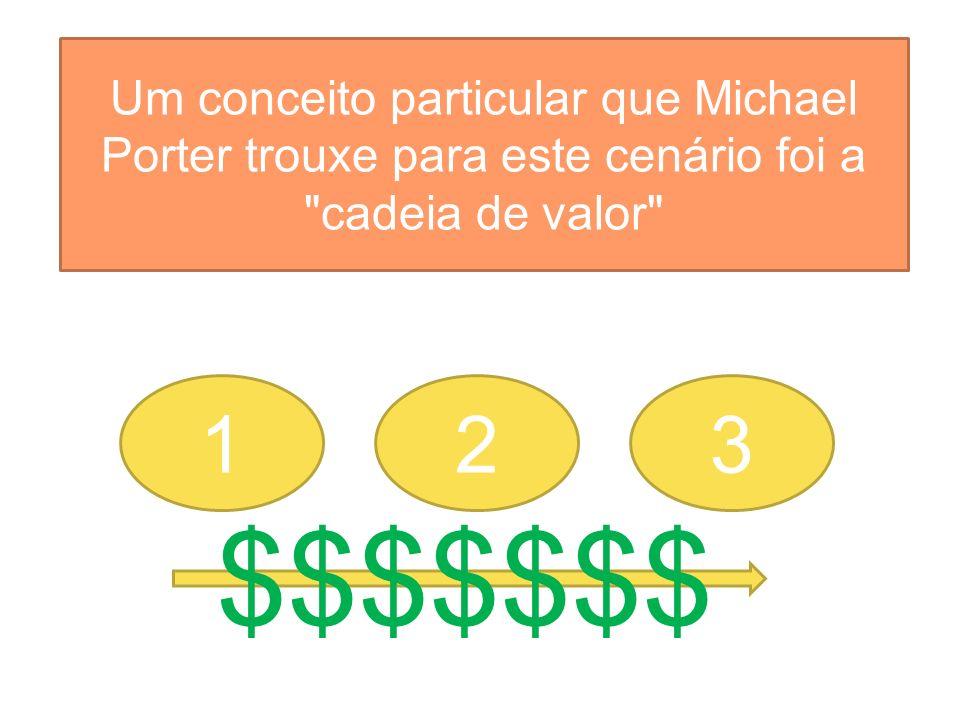 Um conceito particular que Michael Porter trouxe para este cenário foi a cadeia de valor