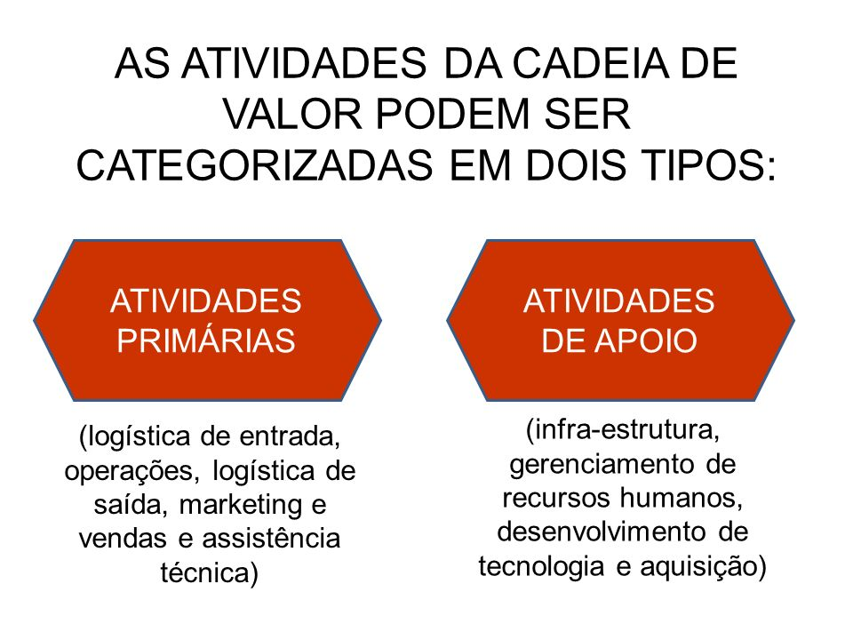 AS ATIVIDADES DA CADEIA DE VALOR PODEM SER CATEGORIZADAS EM DOIS TIPOS:
