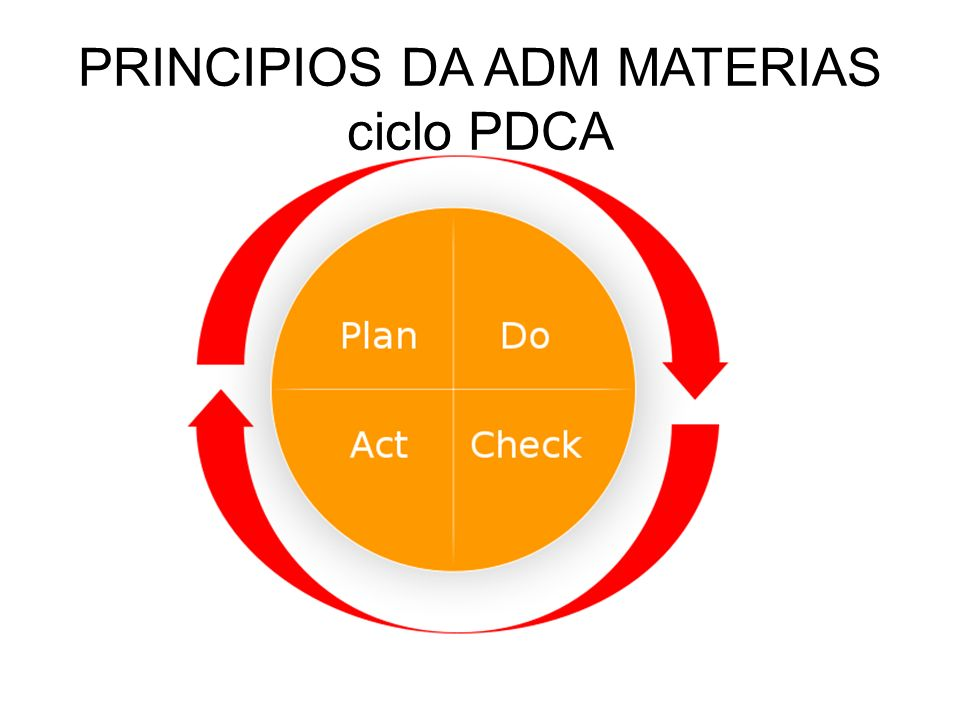 PRINCIPIOS DA ADM MATERIAS ciclo PDCA
