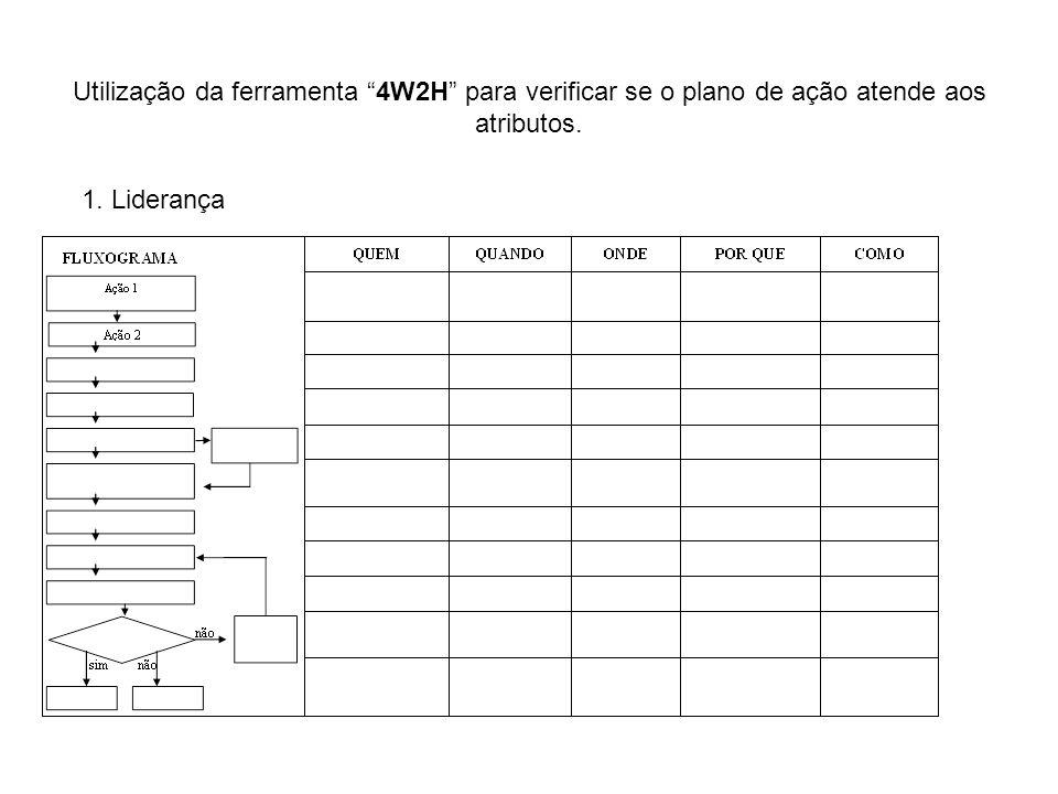 Utilização da ferramenta 4W2H para verificar se o plano de ação atende aos atributos.