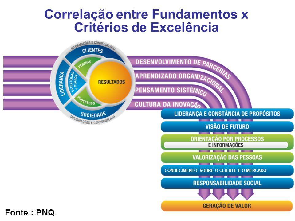 Correlação entre Fundamentos x Critérios de Excelência
