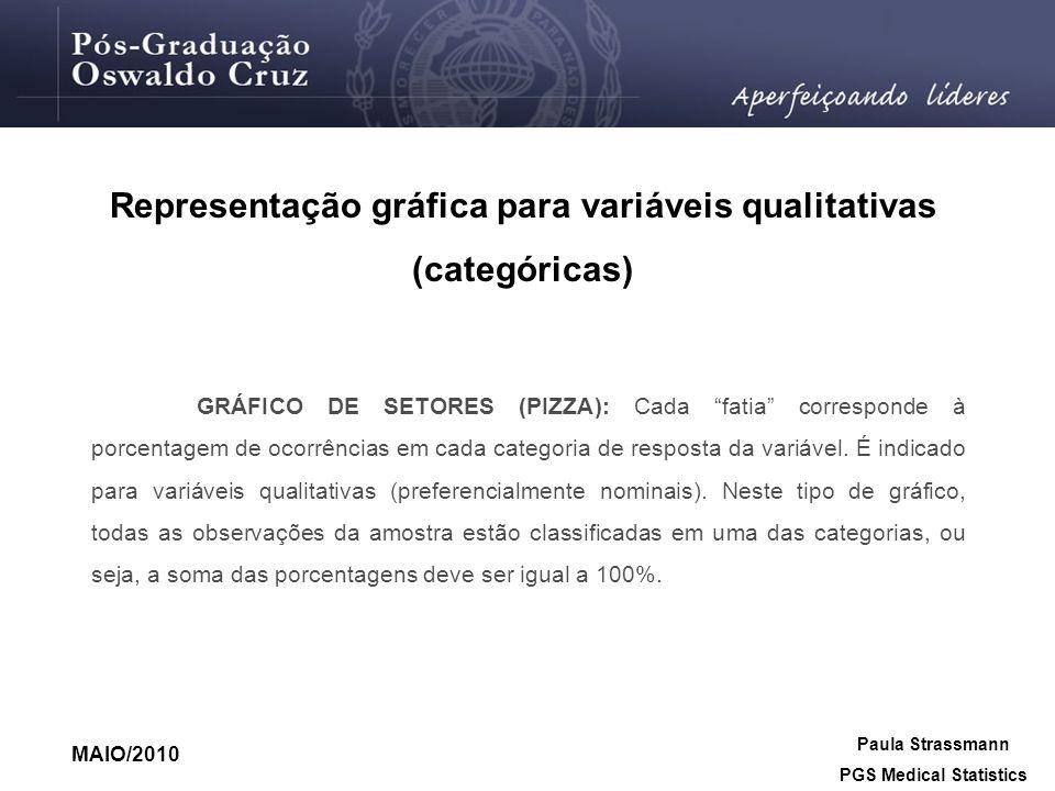 Representação gráfica para variáveis qualitativas (categóricas)