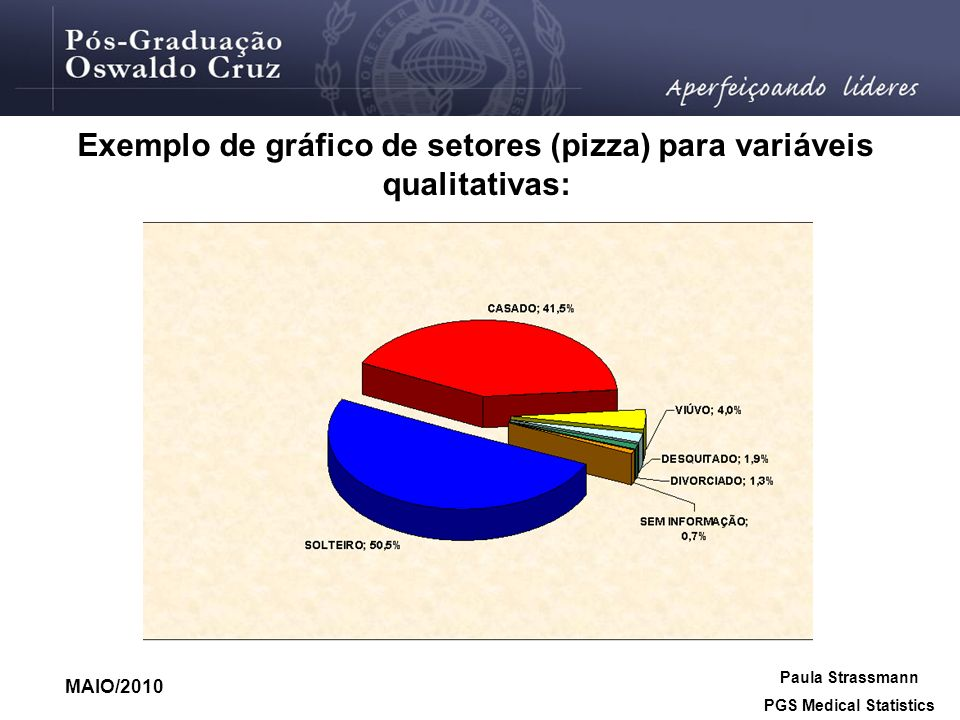 Exemplo de gráfico de setores (pizza) para variáveis qualitativas: