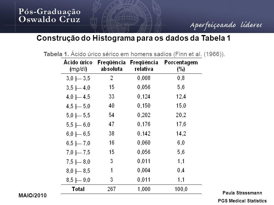 Construção do Histograma para os dados da Tabela 1