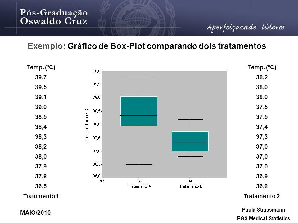 Exemplo: Gráfico de Box-Plot comparando dois tratamentos
