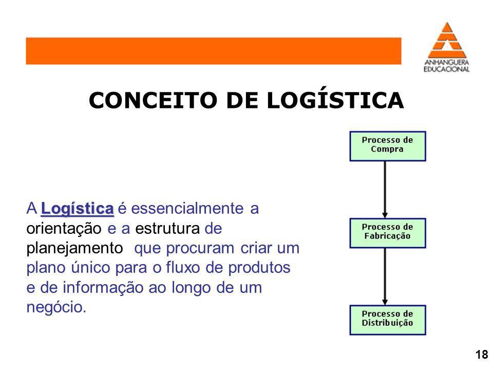 CONCEITO DE LOGÍSTICA