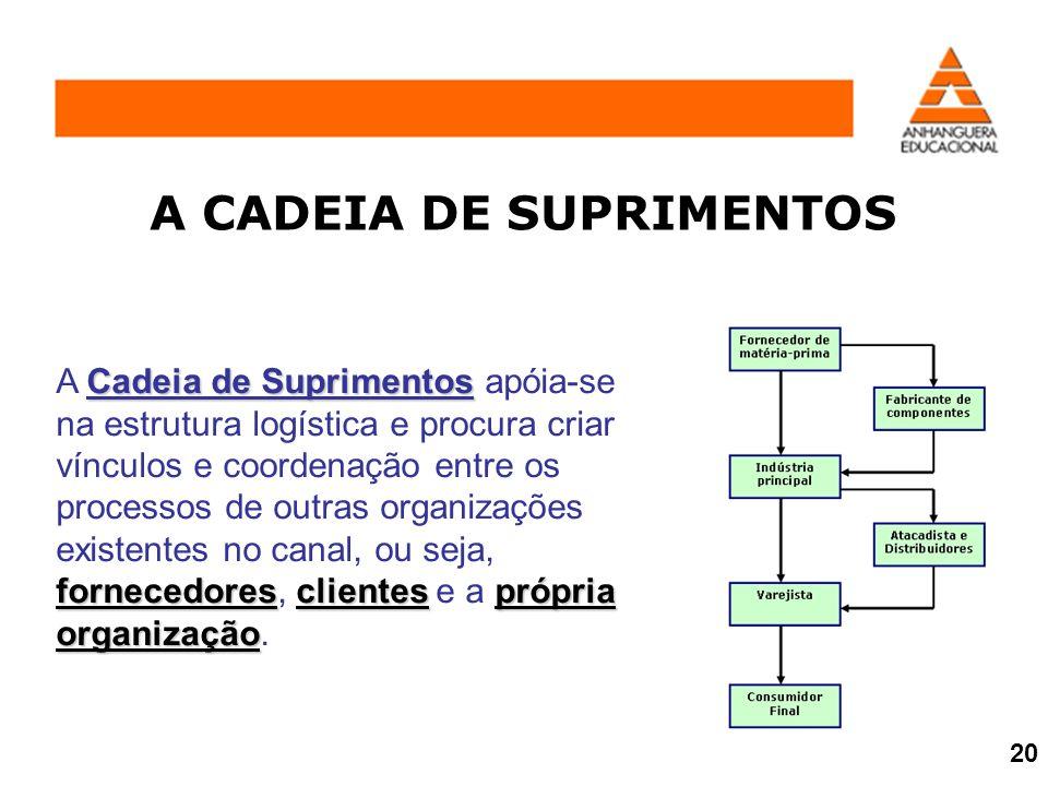 A CADEIA DE SUPRIMENTOS