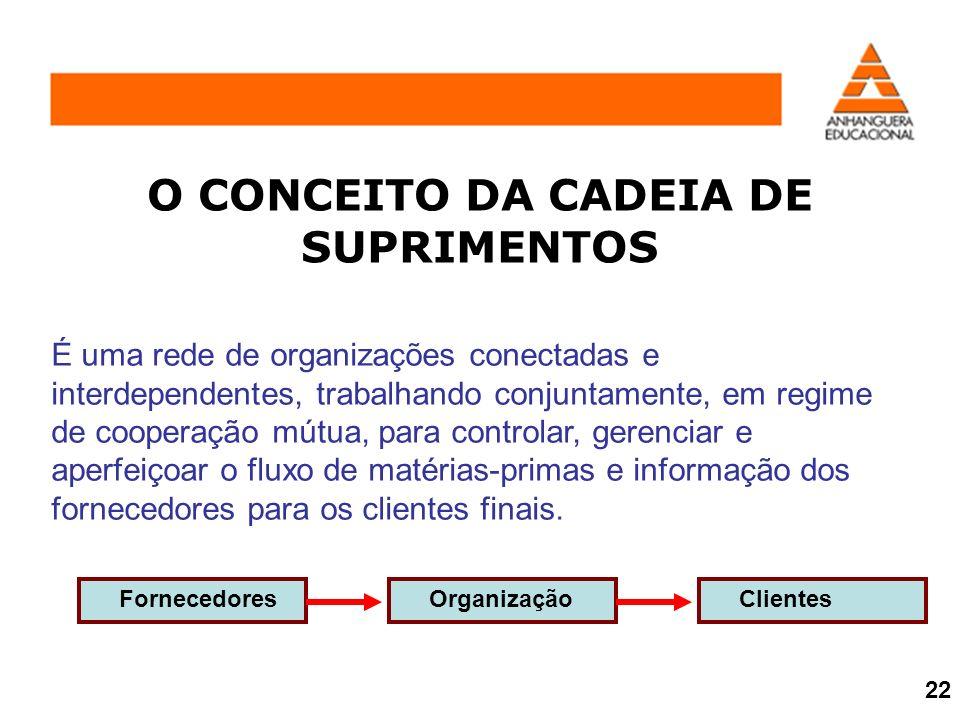 O CONCEITO DA CADEIA DE SUPRIMENTOS
