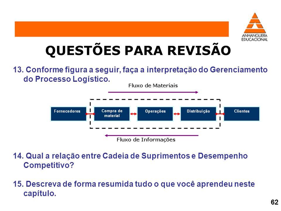 QUESTÕES PARA REVISÃO 13. Conforme figura a seguir, faça a interpretação do Gerenciamento do Processo Logístico.