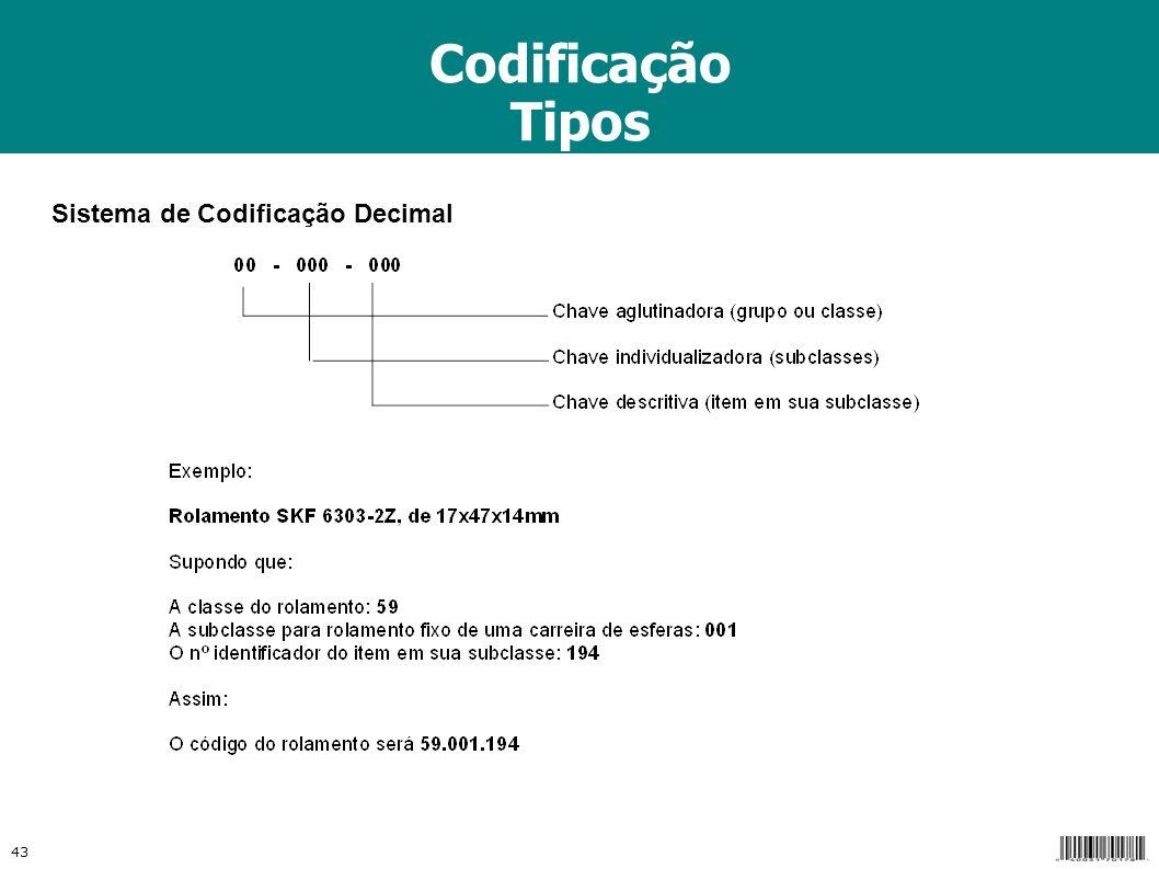 Codificação Tipos Sistema de Codificação Decimal 43
