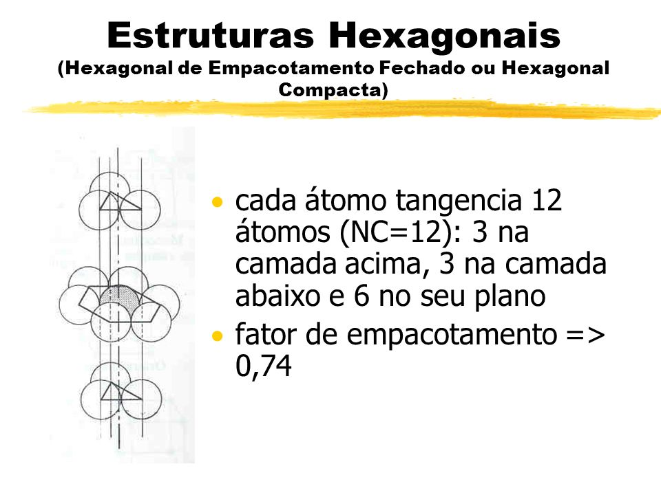Estruturas Hexagonais (Hexagonal de Empacotamento Fechado ou Hexagonal Compacta)