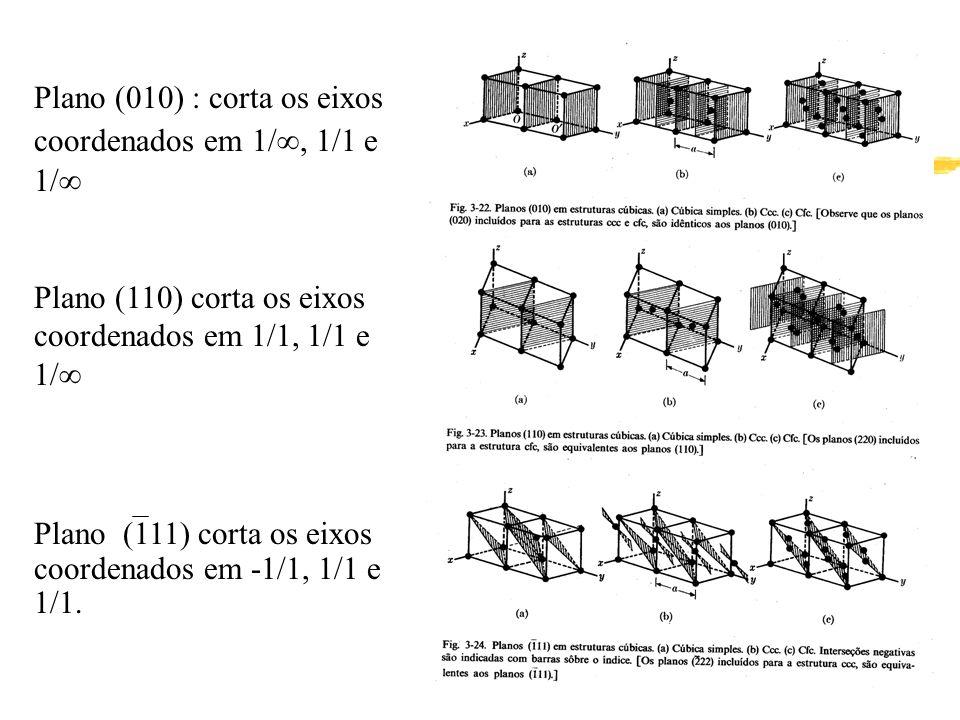 Plano (010) : corta os eixos coordenados em 1/, 1/1 e 1/