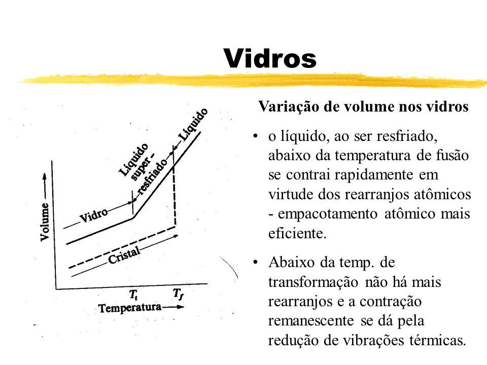 Variação de volume nos vidros