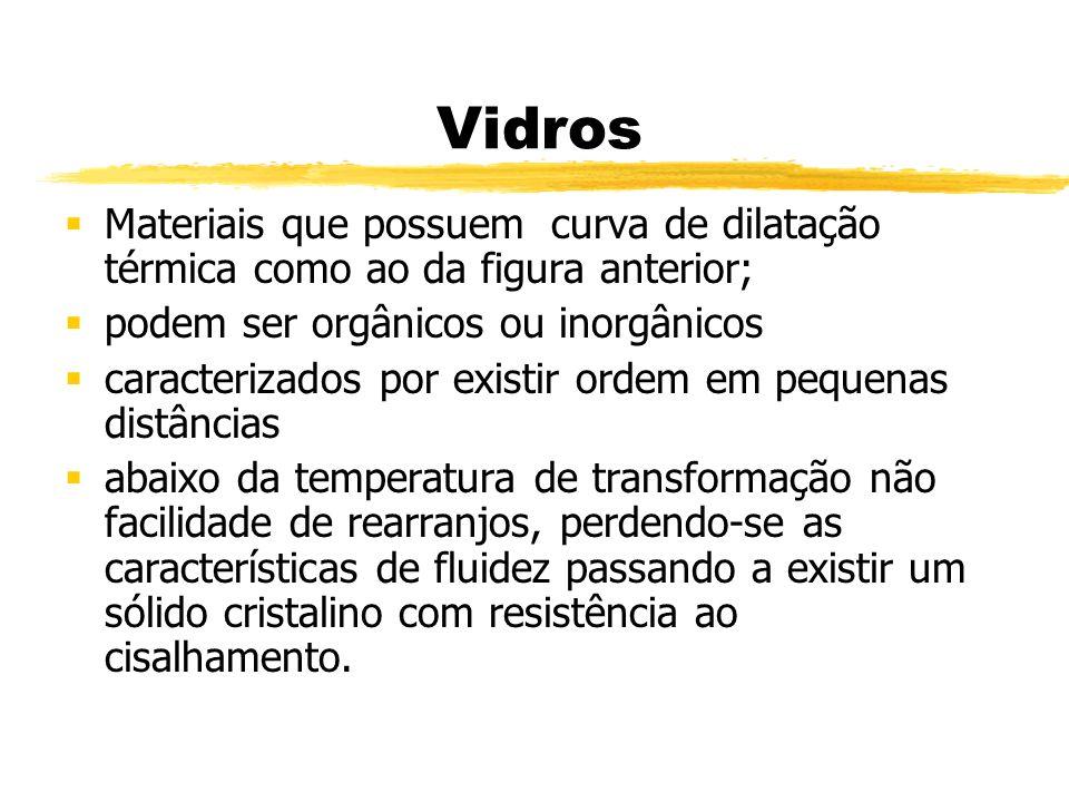 Vidros Materiais que possuem curva de dilatação térmica como ao da figura anterior; podem ser orgânicos ou inorgânicos.