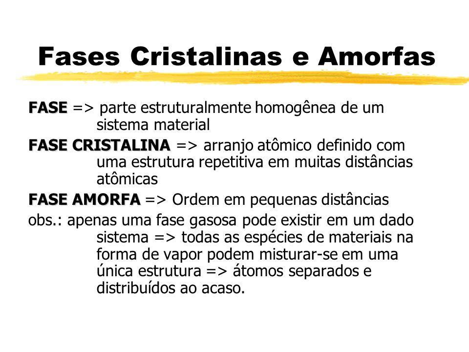 Fases Cristalinas e Amorfas