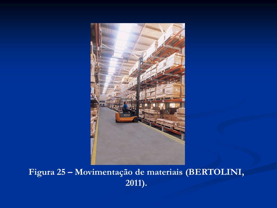 Figura 25 – Movimentação de materiais (BERTOLINI, 2011).