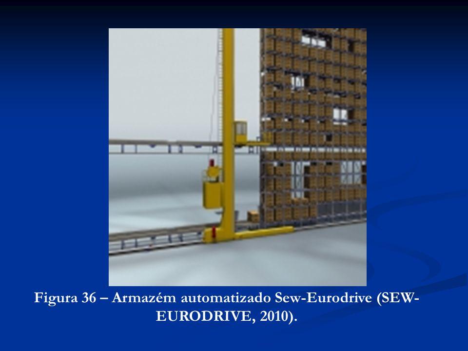 Figura 36 – Armazém automatizado Sew-Eurodrive (SEW-EURODRIVE, 2010).