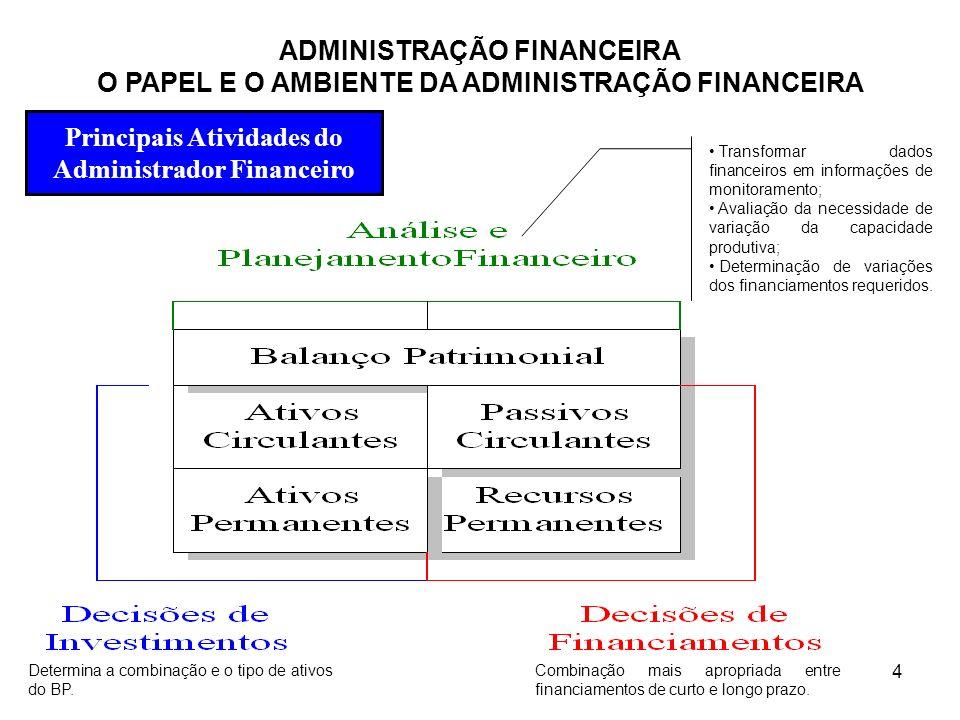 Principais Atividades do Administrador Financeiro