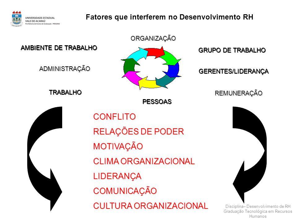 Fatores que interferem no Desenvolvimento RH