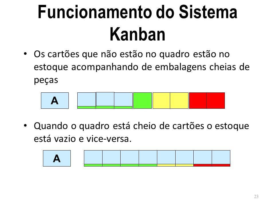 Funcionamento do Sistema Kanban