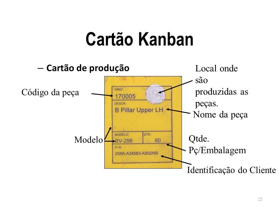 Cartão Kanban Cartão de produção Local onde são produzidas as peças.