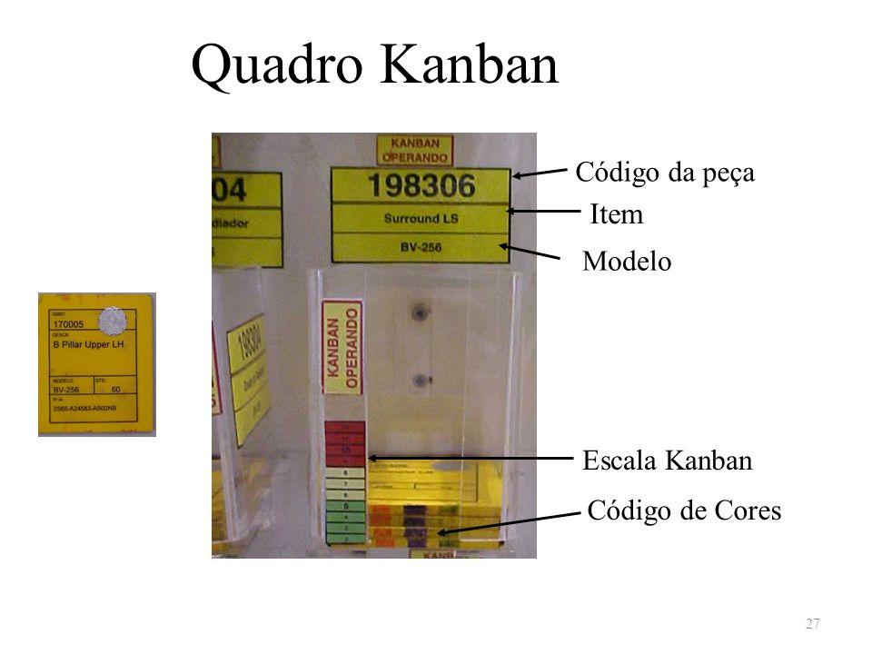 Quadro Kanban Código da peça Item Modelo Escala Kanban Código de Cores