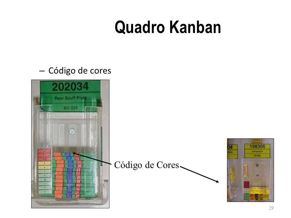 Quadro Kanban Código de cores Código de Cores
