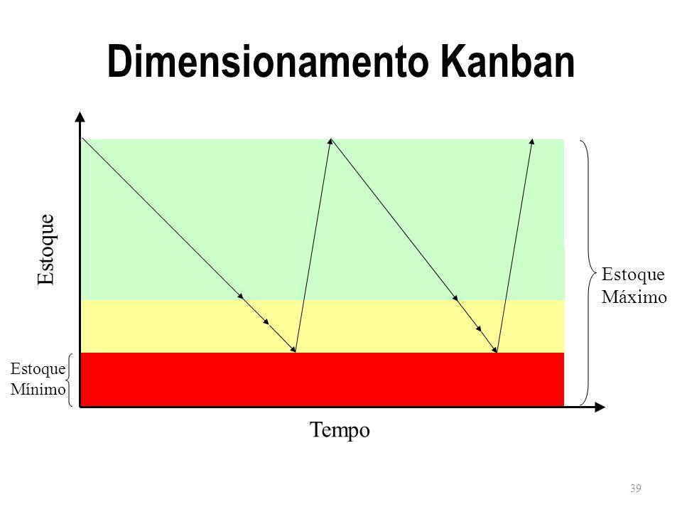 Dimensionamento Kanban