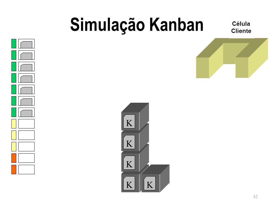 Simulação Kanban Célula Cliente K K K K K