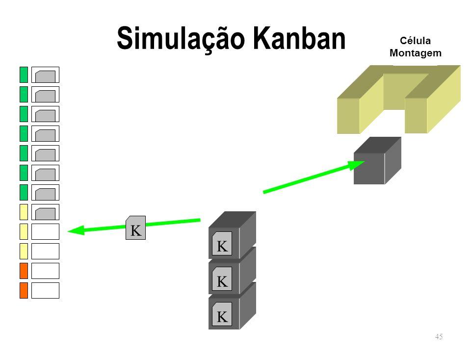 Simulação Kanban Célula Montagem K K K K